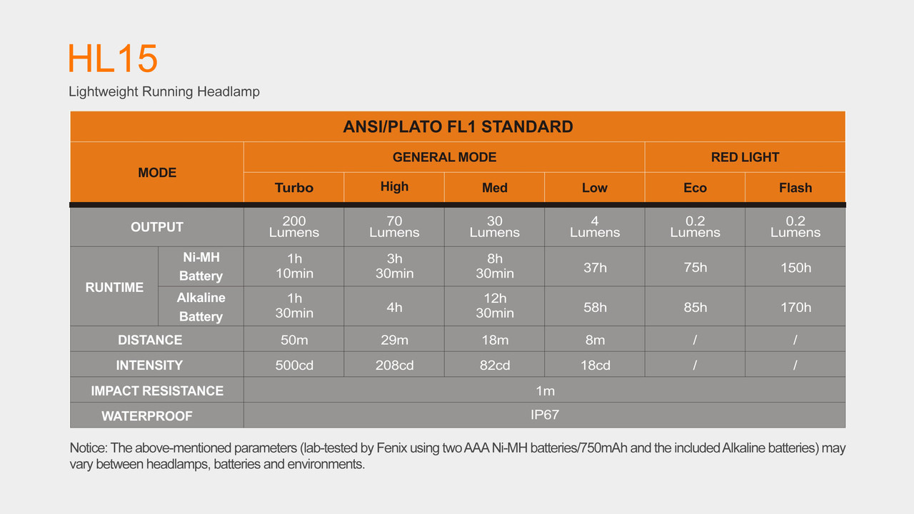 Fenix HL15 LED Headlamp Specifications