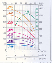 A-Serial Curve