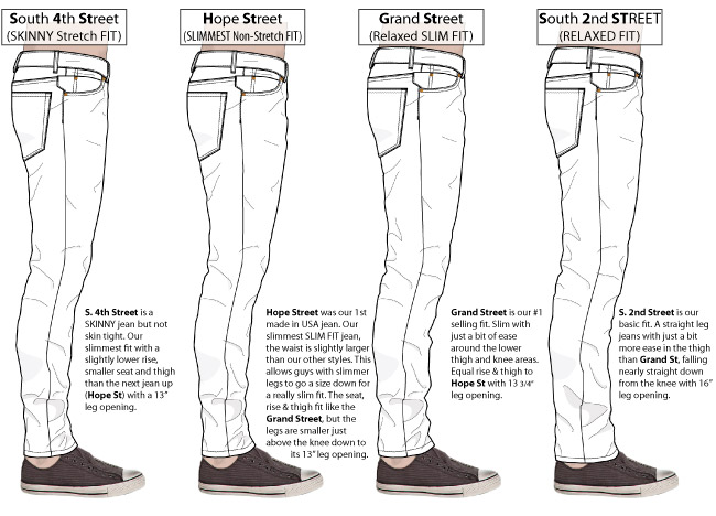 Chart compares men's jeans Skinny, Slim & Straight Fits