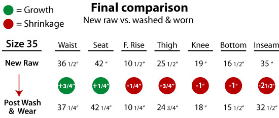 chart shows how raw denim stretches & shrinks