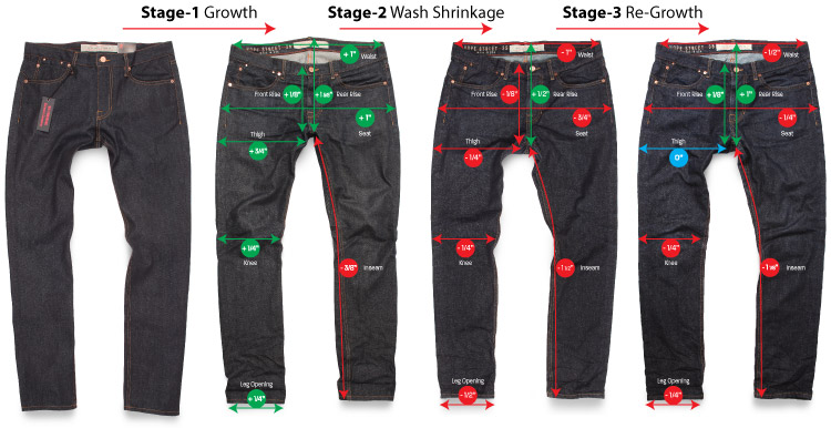 Life cycle of raw jeans shrinkage and stretching reviewed
