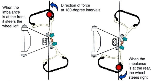 Wheel Balancer Dynamic Imbalance Description