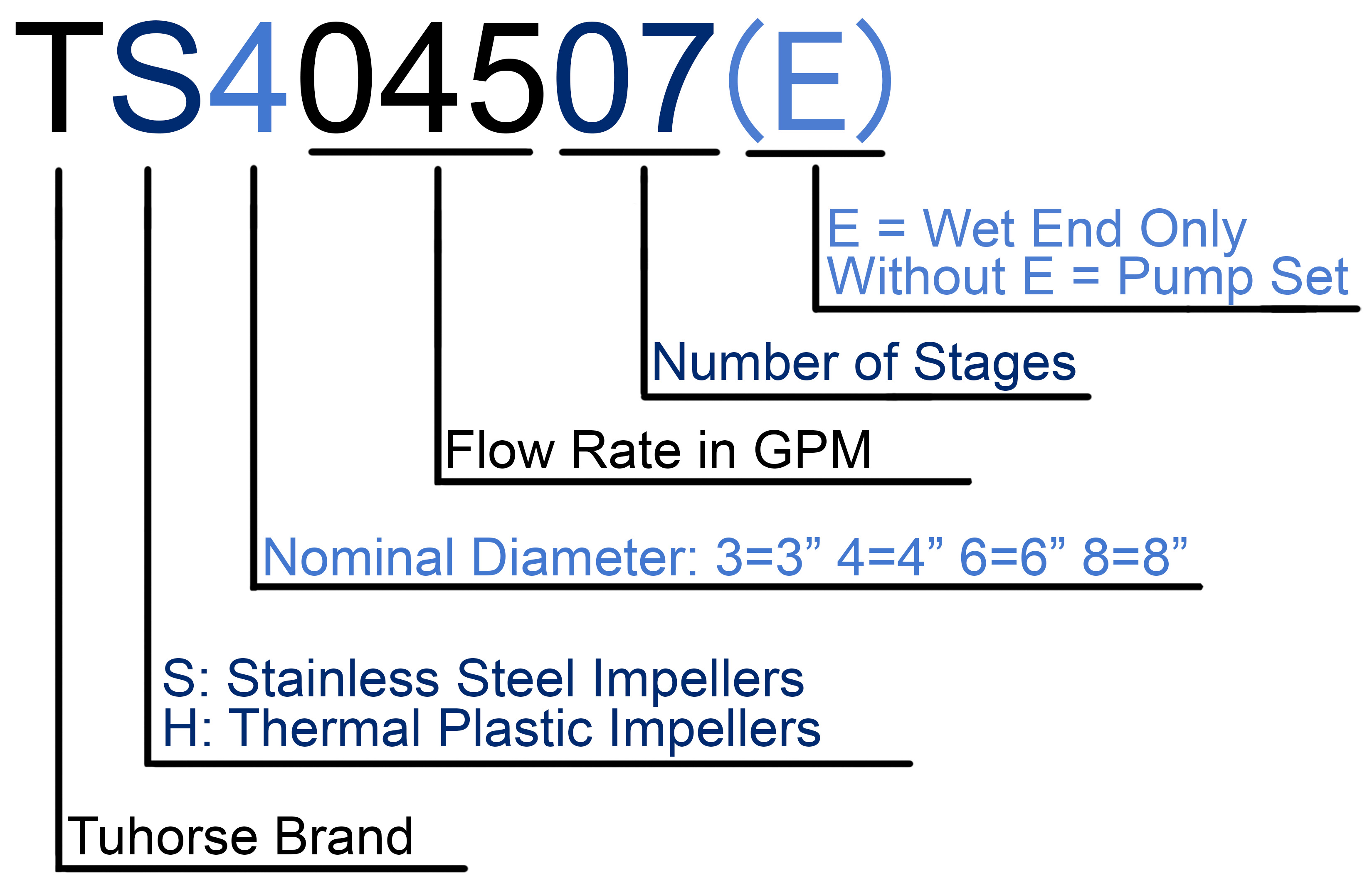 Reading Tuhorse pump end model numbers, tuhorse brand, stainless steel impellers, thermal plastic impellers, nominal diameter, 3inch, 4inch, 6inch, 8inch, 10inch, flow rate GPM,