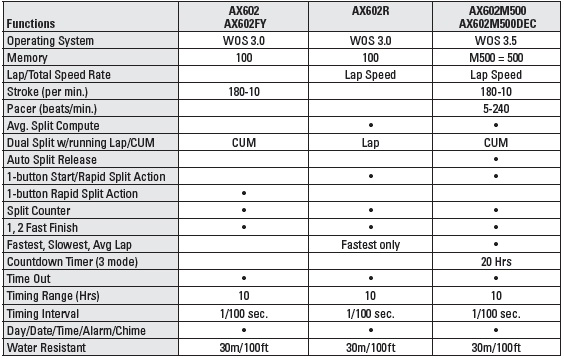 AX602 Series Comparison Chart