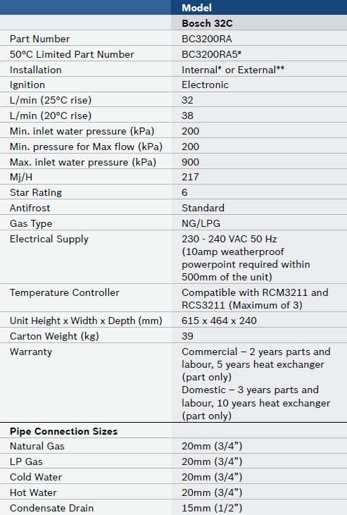 b32-con-data-table.jpg