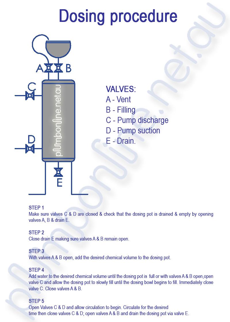 How To Use A Chemical Dosing Pot Or Slug Tank Plumbonline