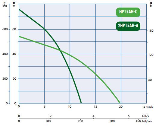 engine-driven-pump-curves-bia-hp15a-p.jpg