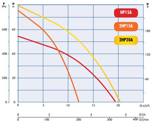 engine-driven-pump-curves-hp15a.jpg