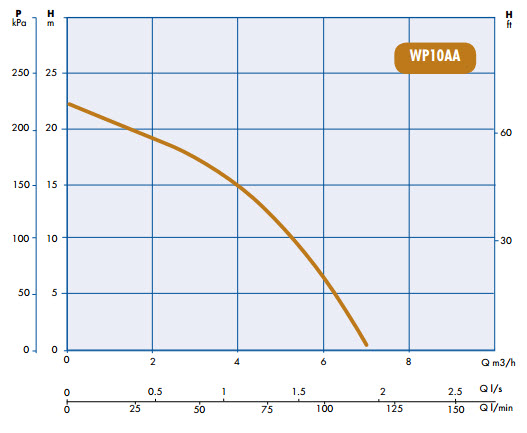engine-driven-pump-wp10aa-pump-curves.jpg
