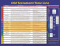 Old Testament Timeline Wall Chart - Laminated