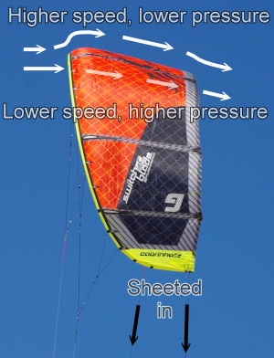 Sheeting in a kiteboarding kite
