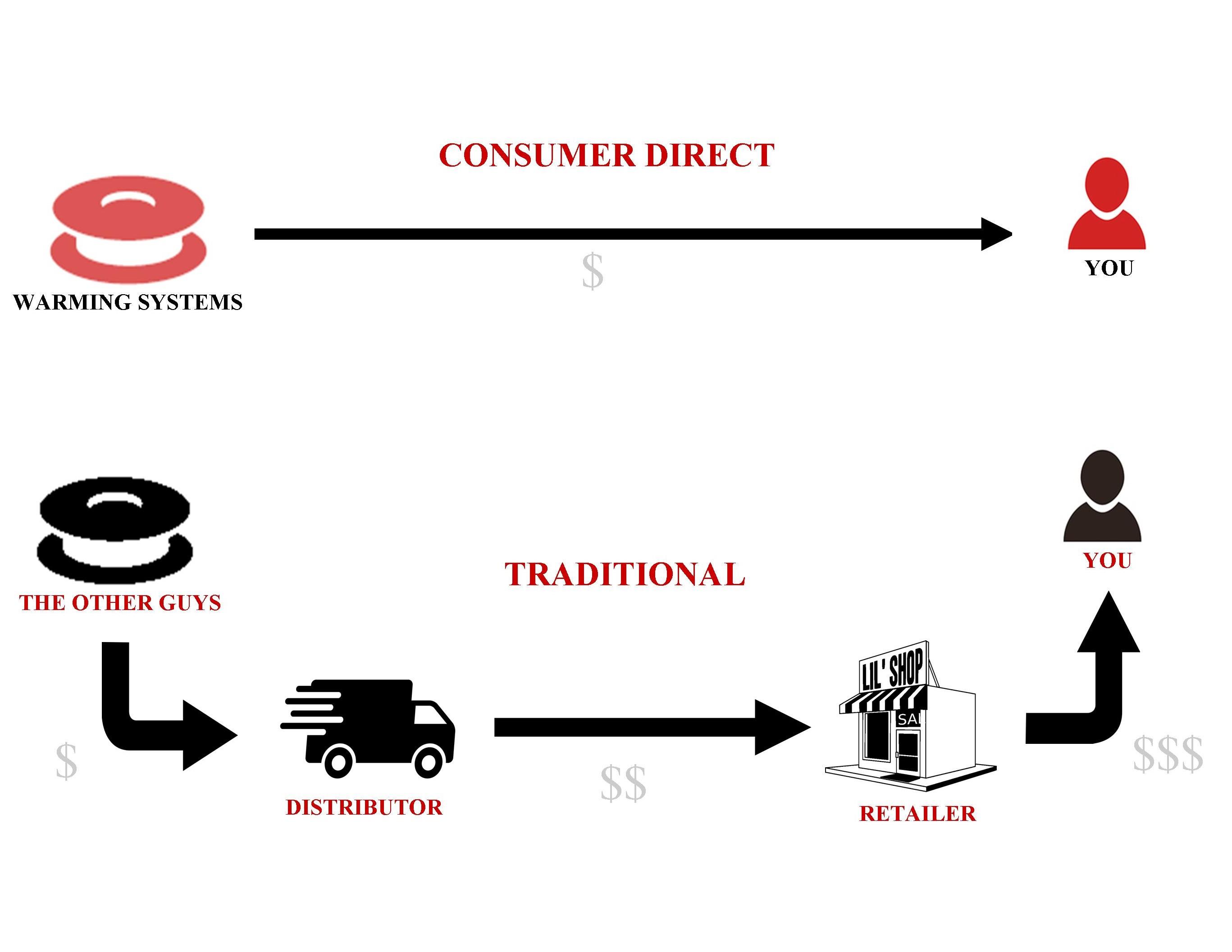 consumer-direct-image-3.jpg