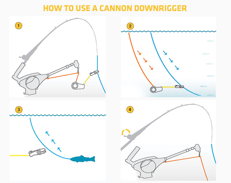 cannon-downrigger-how-to.jpg