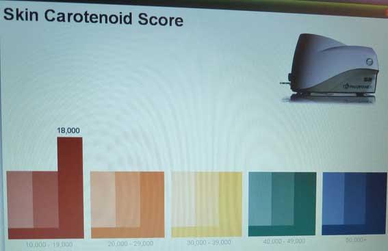 antioxidant-scantest-poor-score.jpg