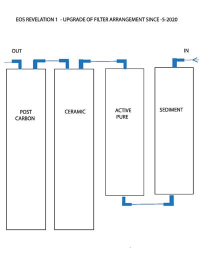 eos-revelation-1-filter-upgrade-may-2020.jpg