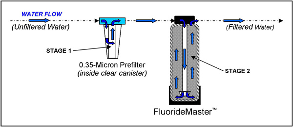 fluoridemaster-stages.jpg