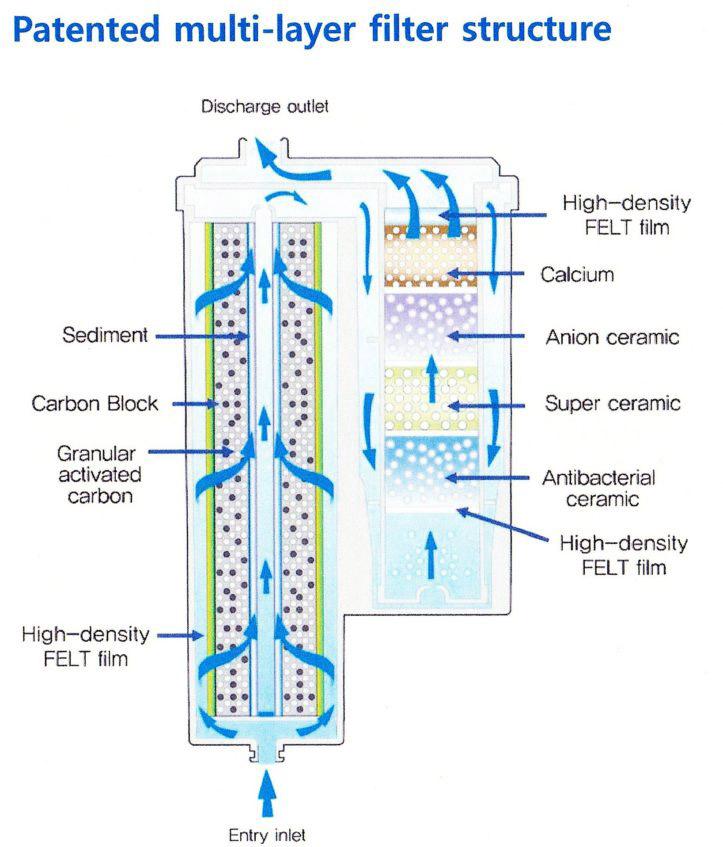 ionplus-filter-media-diagram-m.jpg
