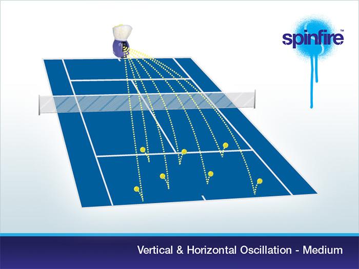 Vertical & Horizontal Oscillation Medium
