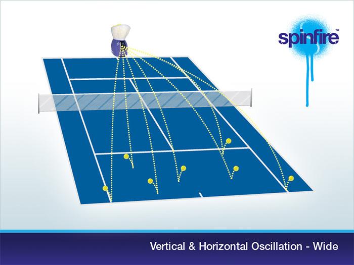 Vertical & Horizontal Oscillation
