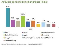 Smartphone and Tablets Ownership Numbers