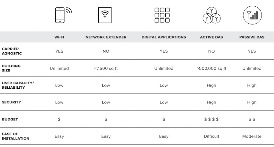 Active or Passive DAS, Signal Booster App, Network Extender, or Wi-Fi?