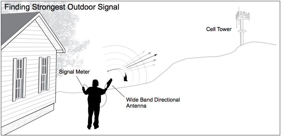Cell phone signal booster site survey