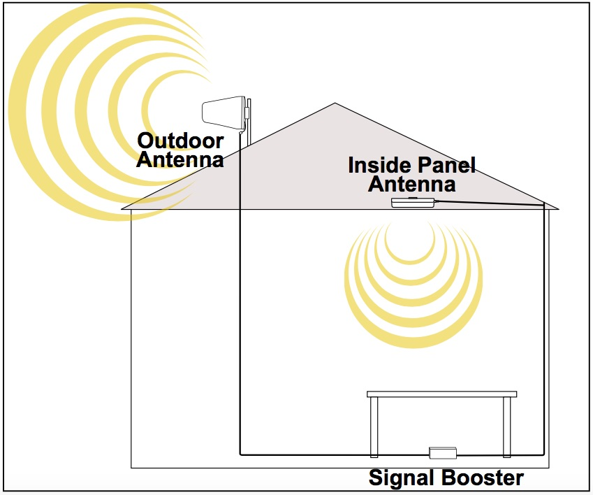 Diy Cell Phone Signal Booster Installation In 5 Easy Steps