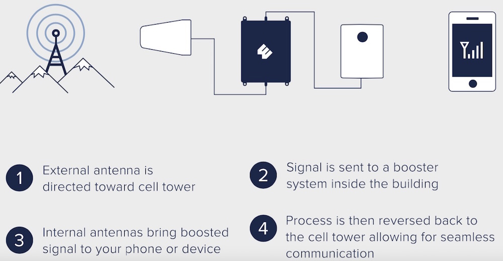 How does a cell phone signal booster improve reception indoors