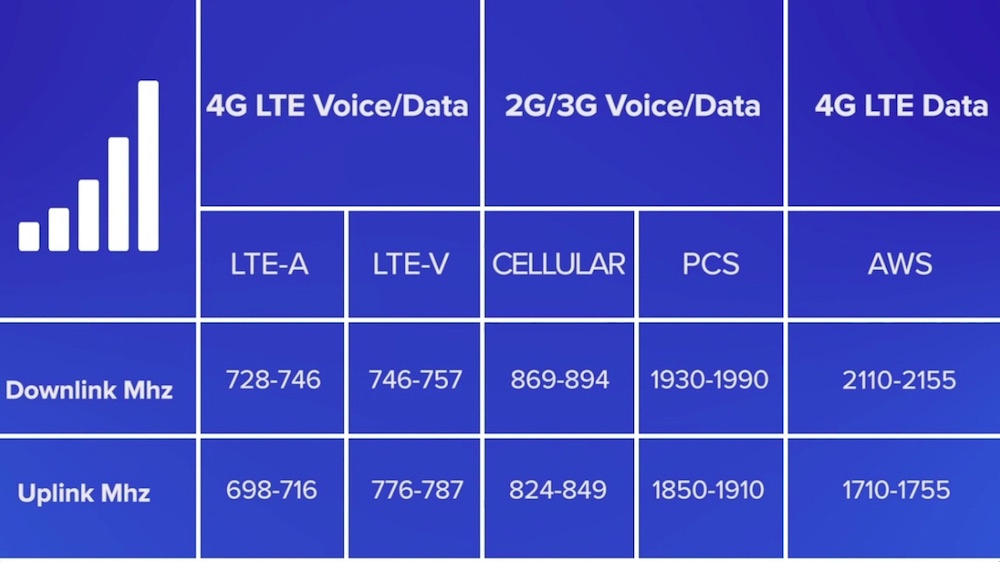 USA Carriers Frequencies By Technology Used.