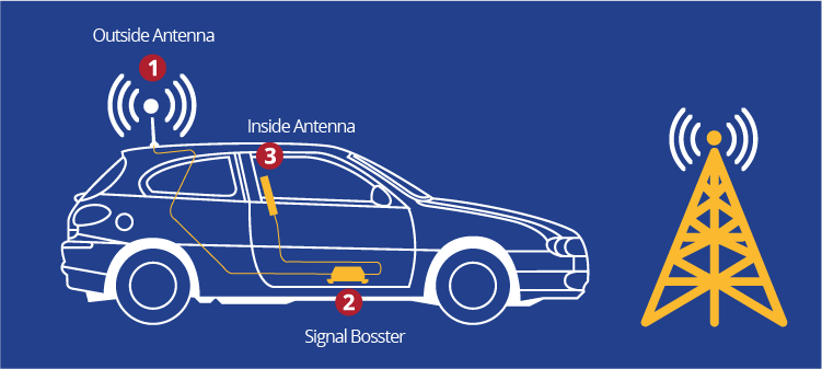 Functioning of car booster