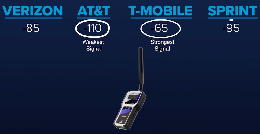 Find cell service provider with strongest signal