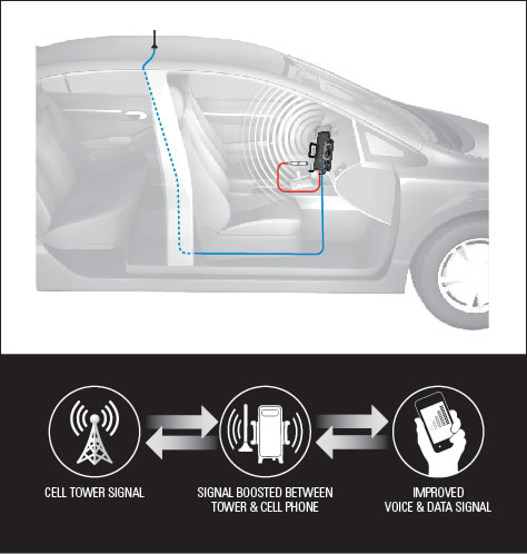Cell phone booster boosting signal inside car