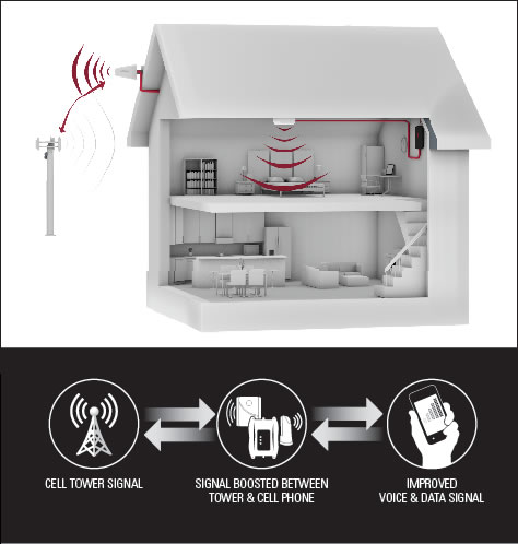 Cell phone booster boosting signal inside home