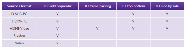 Supports Various 3D Formats