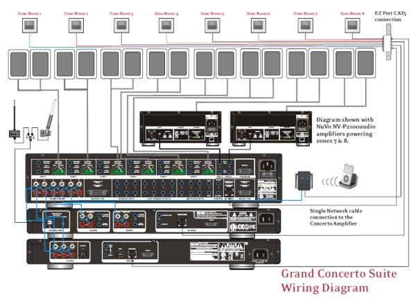 GrandConcertoWiring nuvo grand concerto 6 zone audio distribution system nuvo simplese wiring diagram at virtualis.co