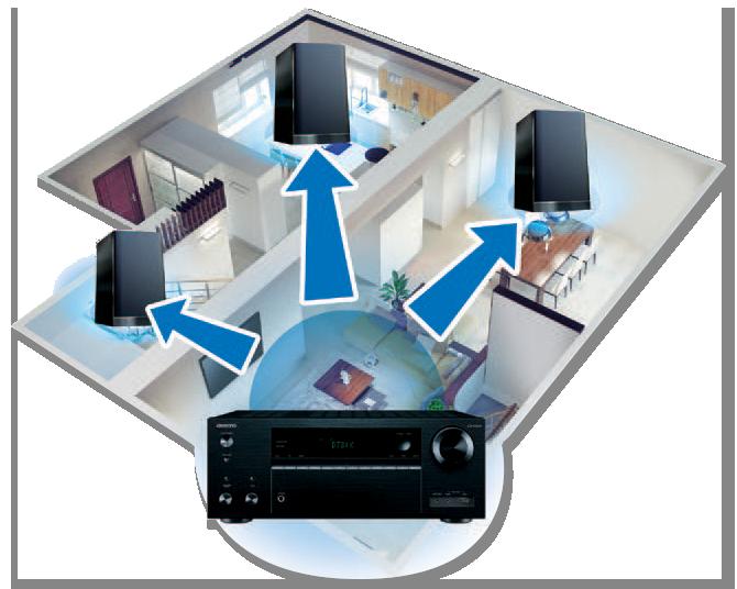 Onkyo TX-NR656 7.2-Channel AV Receiver FireConnect