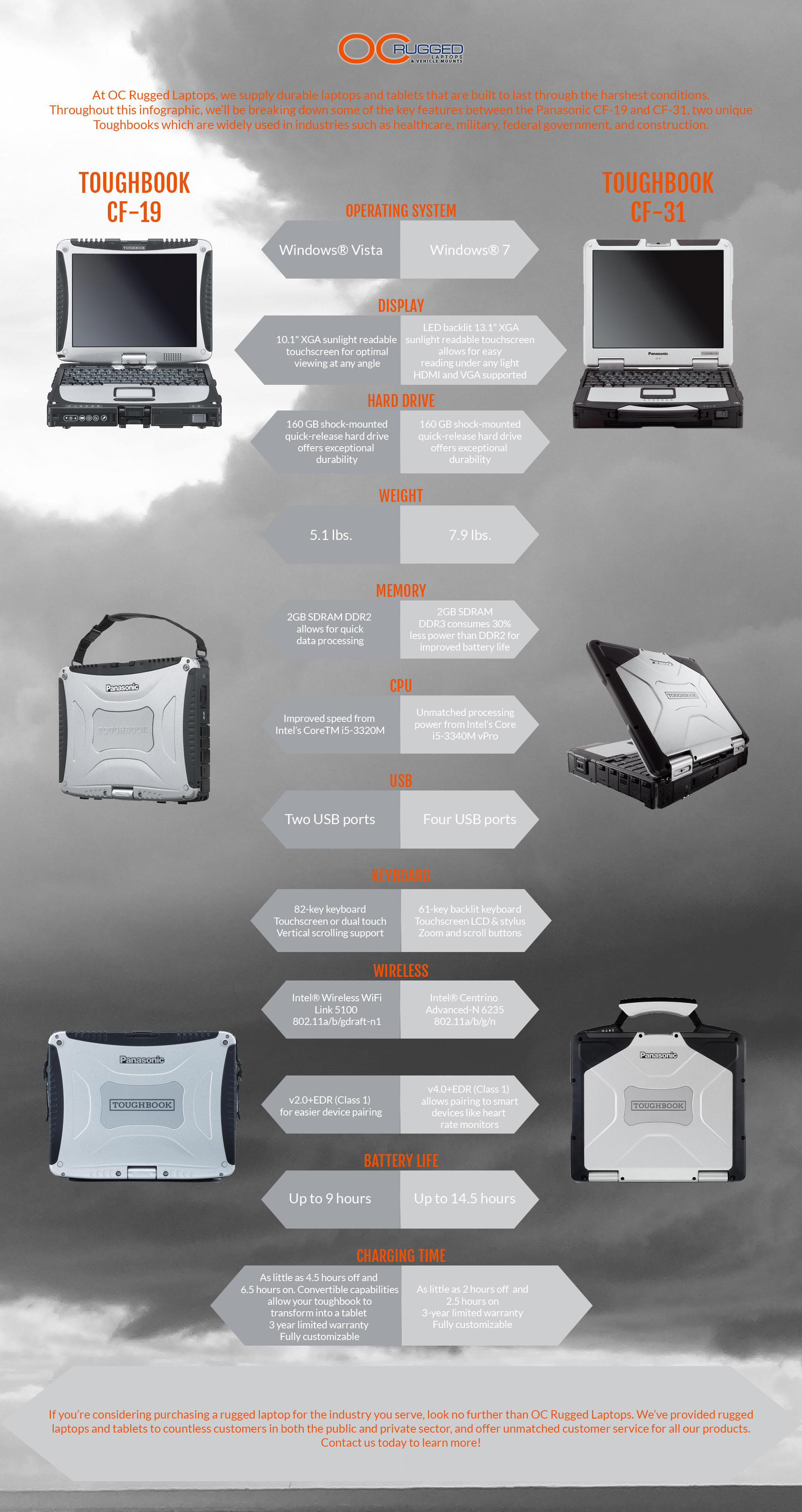 Tough Book infographic