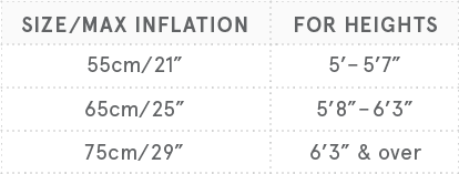 Size by inflation chart