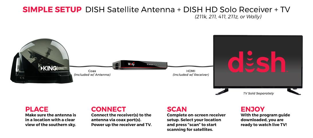 antenna-setup-king-one-1.png