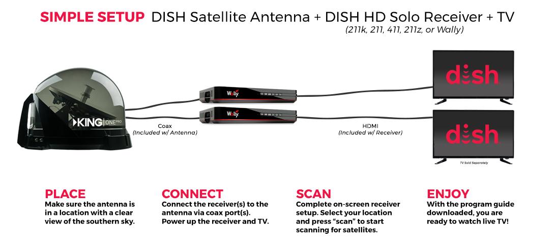 antenna-setup-king-one-2.png