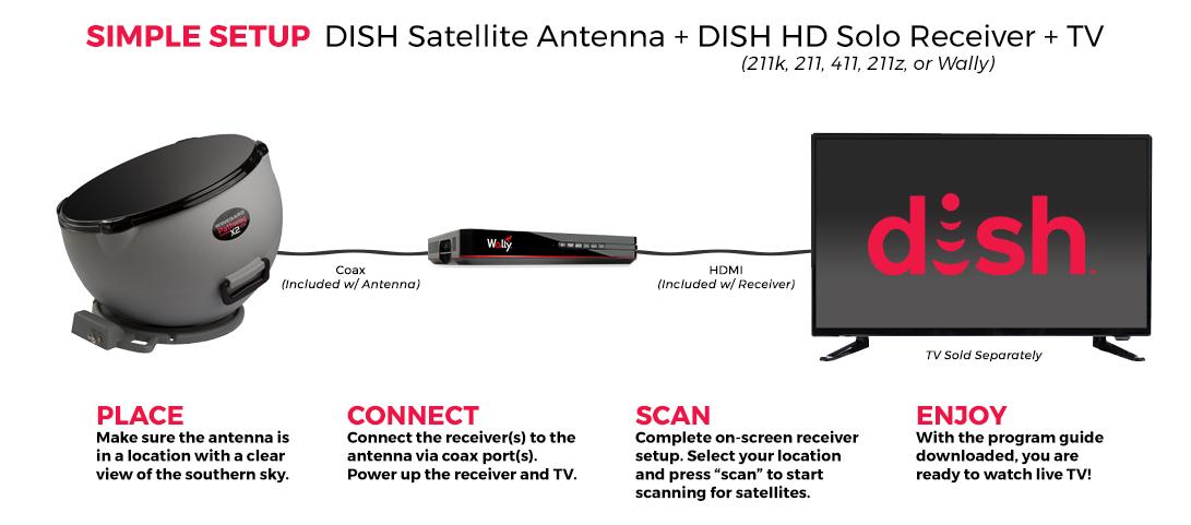antenna-setup-pathway-x2-1.png
