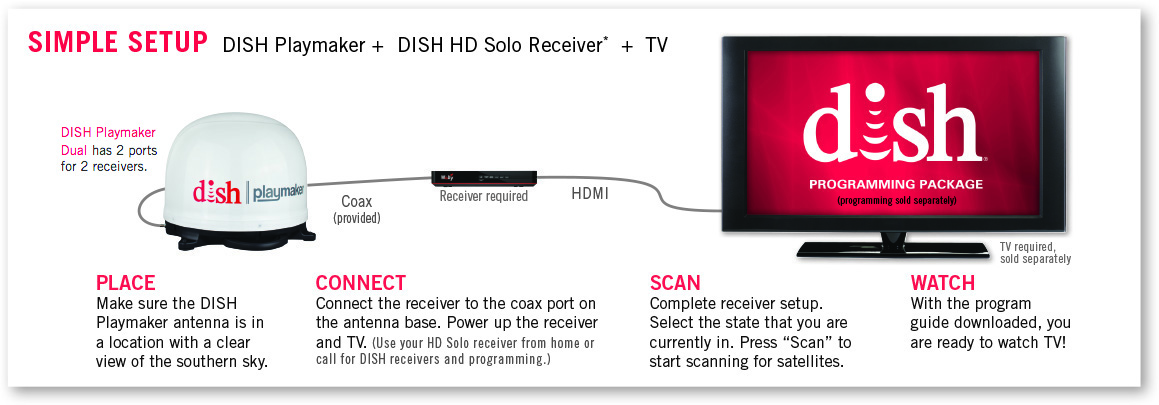 35 Dish Network Dual Receiver Setup Diagram