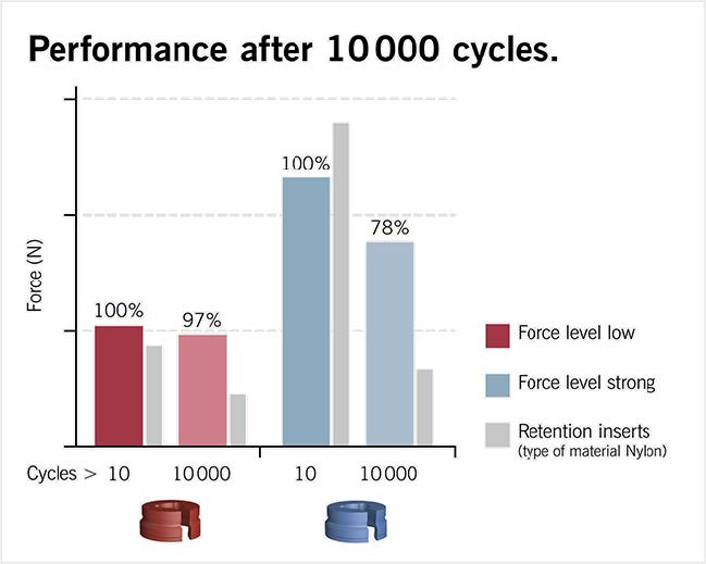 cm-loc-retention-after-10000-cycles.jpg
