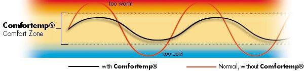 Comfortemp Comfort Zone