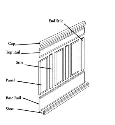 Traditional Wainscoting Component Illustration