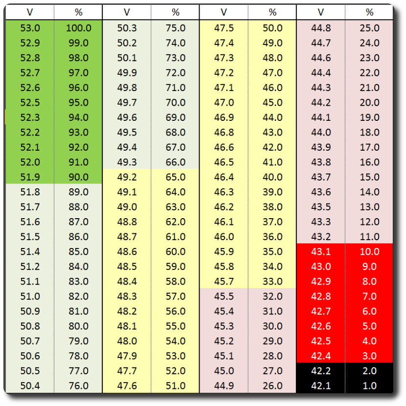 Voltage Chart For 52v Electricbike Com Ebike Forum