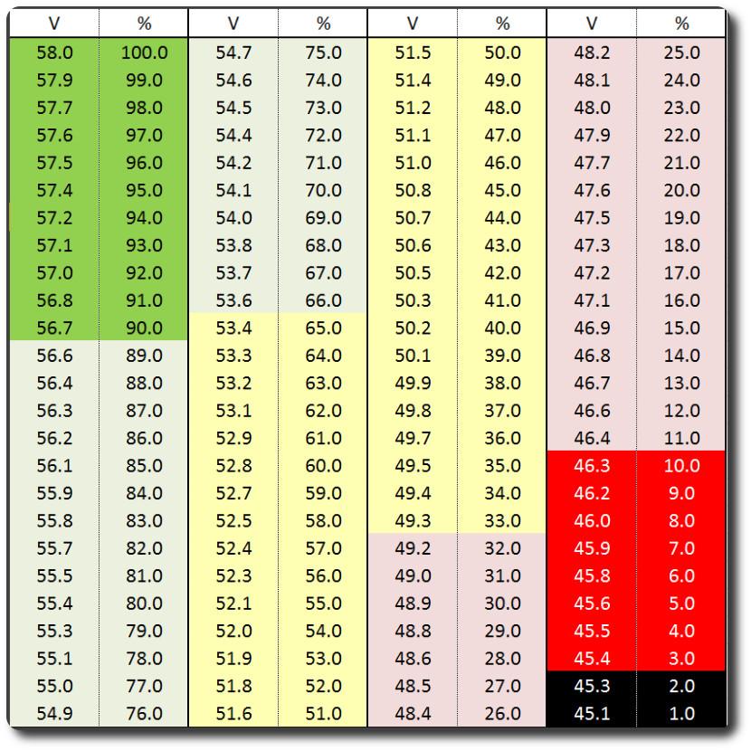 52v nominal chart?t=1467504577 52v panasonic 11 5ah or 13 5ah bottle battery luna cycle Basic 12 Volt Wiring Diagrams at bakdesigns.co