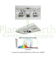 Grow Beast Double-Ended (208-240 Volt) LEC w/ 3100 K Lamps (906300) UPC 849969012644 (1)