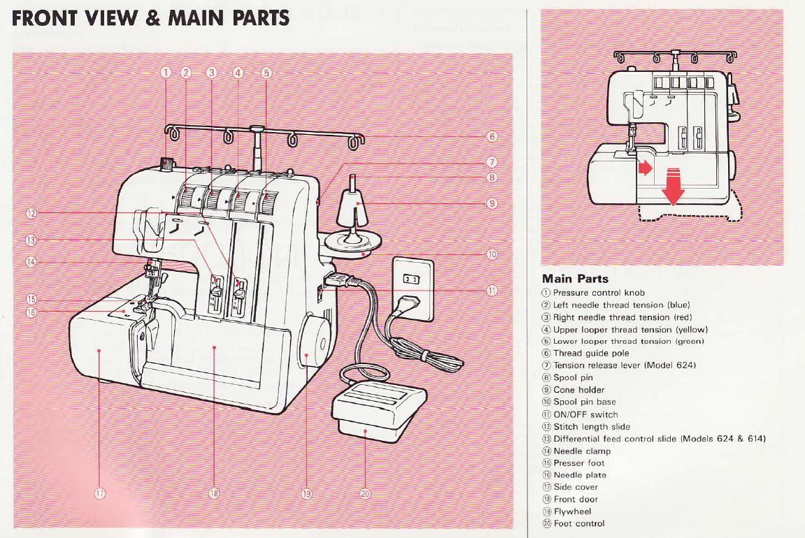 Free Manual elna 614de