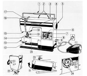 Elna 1000 Sewing machine instruction manual